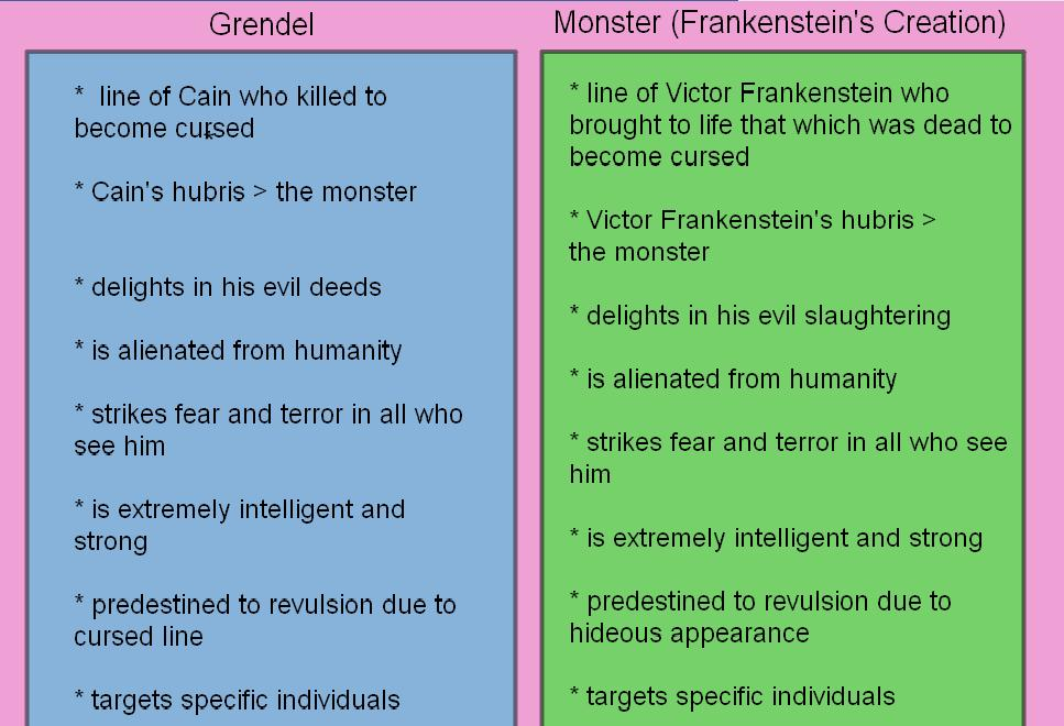 beowulf grendel comparison essay Comparison-contrast essay: beowulf & grendel english iv due: _____ as part of our study of beowulf and grendel, you will complete a 2-3 page (500-750 word), double-spaced, comparison-contrast essay.